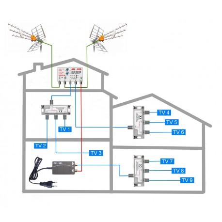 DVB-T2 anténny komplet pre penzion - 9 TV