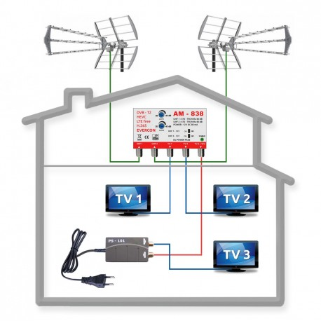 DVB-T2 anténny komplet pre 3 TV FUBA 902B